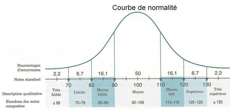 courbe de normalité.png